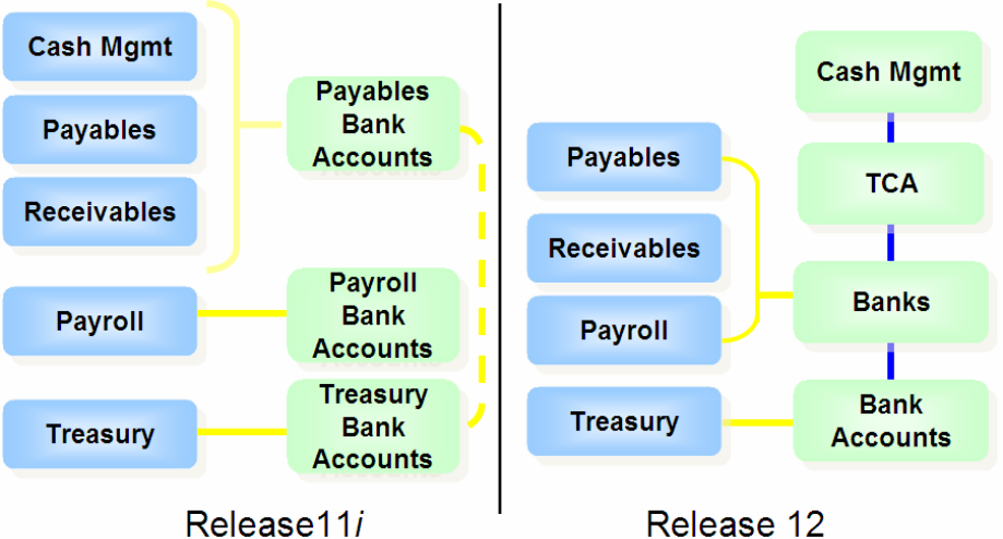 Oracle R12 Payments White Paper