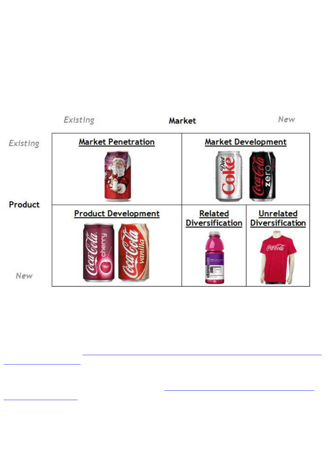 Coca-Cola_ Ansoff Matrix _ the Marketing Agenda pdf